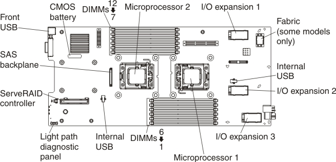 system-board connectors
