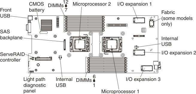 System Board Connectors Flex System X220 Compute Node