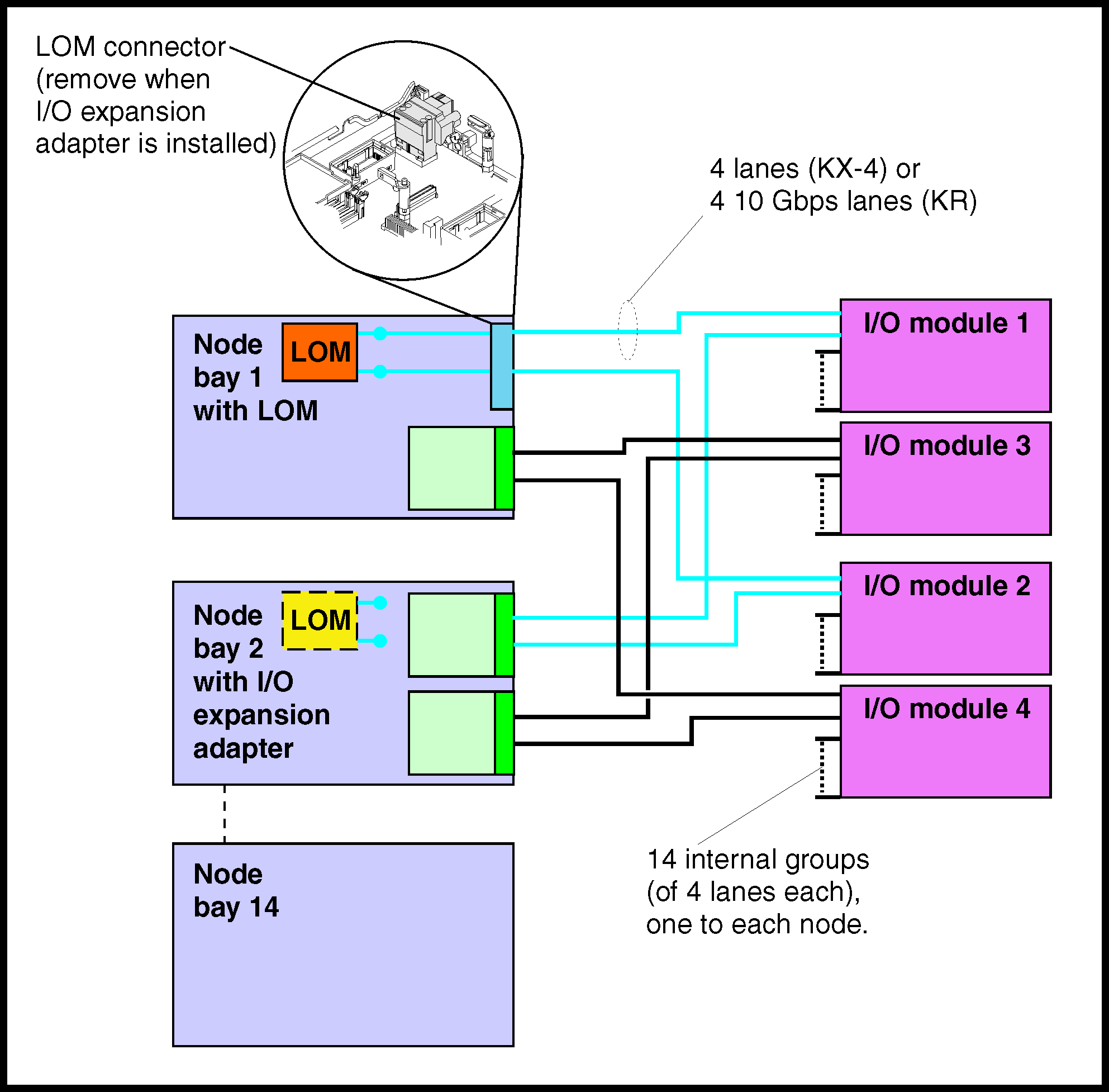 Configuring I O Modules Flex System Enterprise Chassis Network Connection Diagram Lom Adapter And Switch Connections